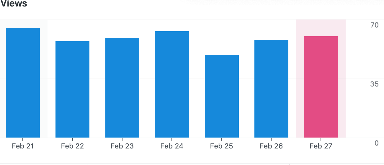 A graph, showing the number of website hits for the week of February 21-27 2021, averaging at about 60.